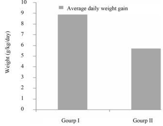 Tác dụng tăng cân ở nhóm 1 có sử dụng Moringa so với nhóm chứng (nhóm không sử dụng)