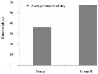 Hình 2. Thời gian điều trị trung bình của 2 nhóm