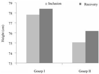 Kết quả nghiên cứu sự phát triển chiều cao và dinh dưỡng của chùm ngây