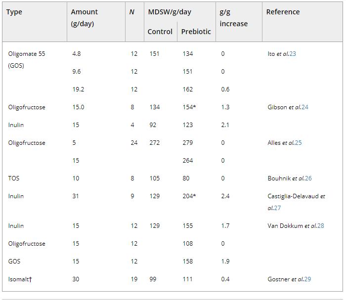 Ảnh hưởng của prebiotic đến trọng lượng phân hàng ngày trung bình (MDSW)